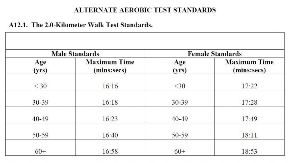 Aerobic Fitness Assessment: 2km timed walk - Air Force PT